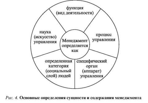 Определение сущности менеджмента