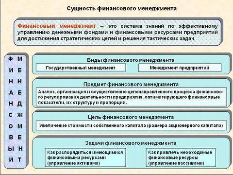 Сущность менеджмента